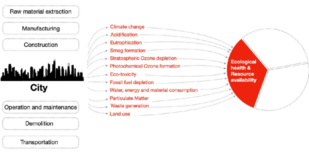 A line graphic examining life cycle environmental impacts at the scale of city.