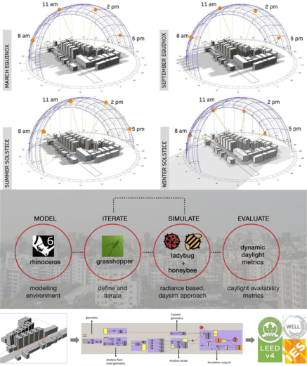 Daylighting in Density: A Parametric Study of High-rise Residential Buildings and Urban Street Canyon Configurations in Dhaka, Bangladesh by Sumaiya Mehjabeen