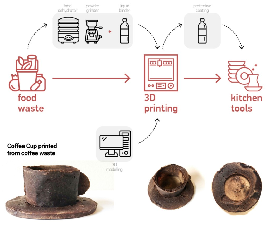 A line drawing flow chart of the 3d printing waste tooling process shown above three photos of a coffee cup made of coffee waste using that process. Image credits: Benay Gursoy and Berfin Evrim.
