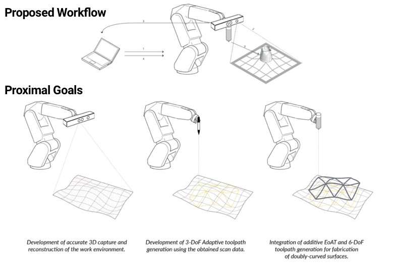 Line drawings indicating proposed workflow and proximal goals of research on augmenting robotic fabrication. Image credit: Özgüç B. Çapunaman